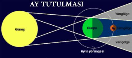 Astroloji Güneş Ve Ay Tutulmasını Önceden Biliyor Mu?